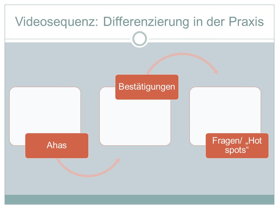Videosequenz: Differenzierung in der Praxis