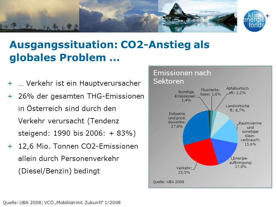 Ausgangssituation: CO2-Anstieg als globales Problem …