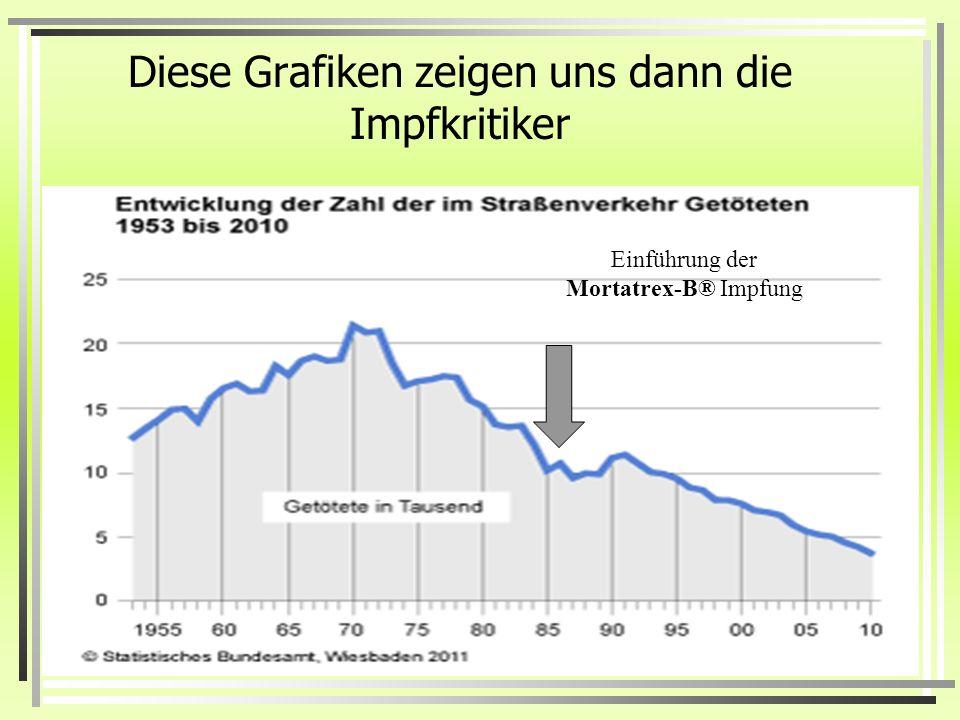 Diese Grafiken zeigen uns dann die Impfkritiker