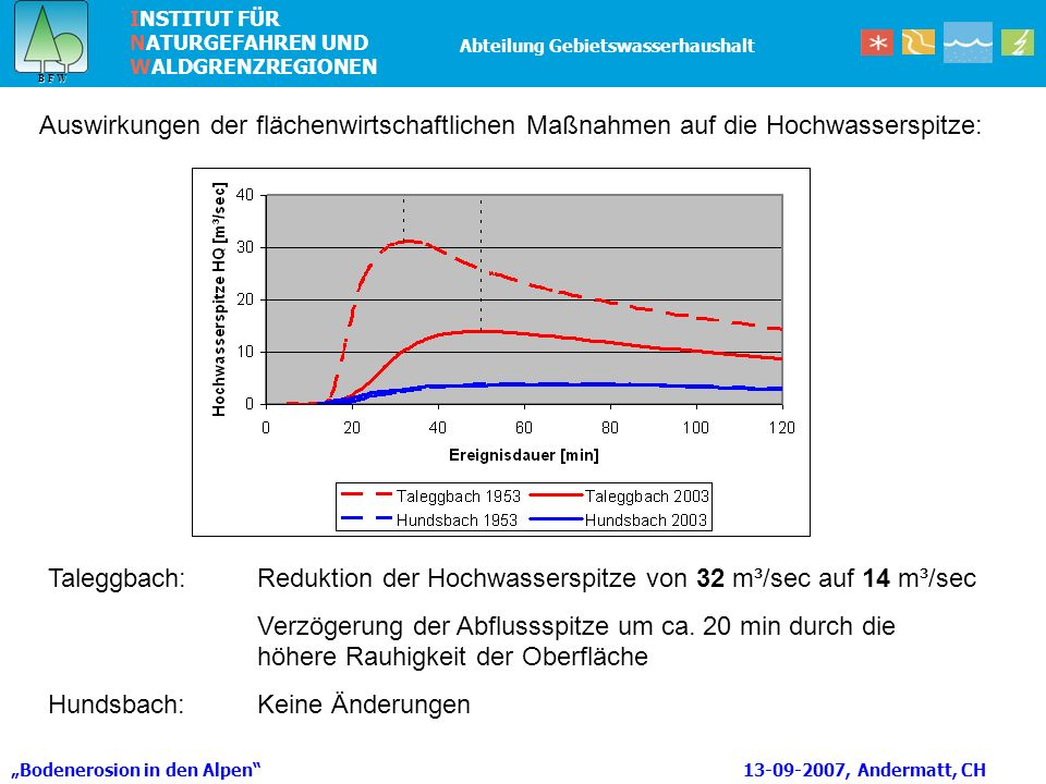Taleggbach: Reduktion der Hochwasserspitze von 32 m³/sec auf 14 m³/sec
