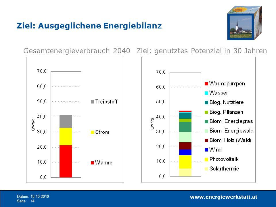 Ziel: Ausgeglichene Energiebilanz