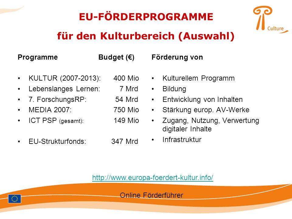 EU-FÖRDERPROGRAMME für den Kulturbereich (Auswahl)