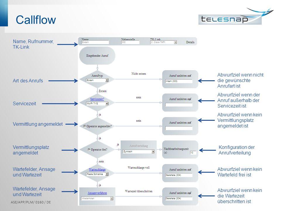 Callflow Name, Rufnummer, TK-Link
