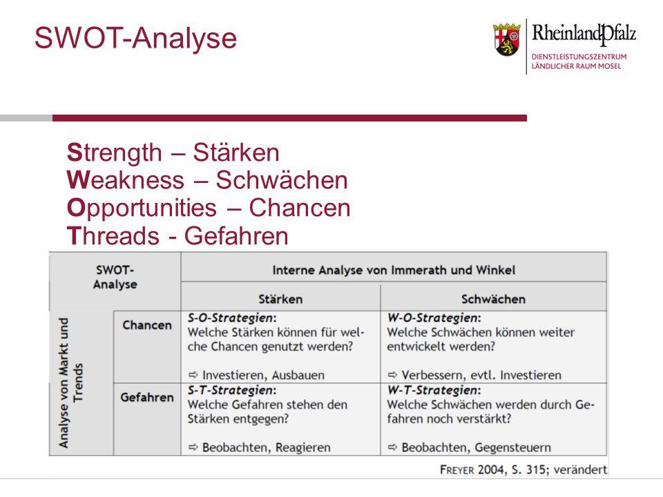 SWOT-Analyse Strength – Stärken Weakness – Schwächen Opportunities – Chancen Threads - Gefahren