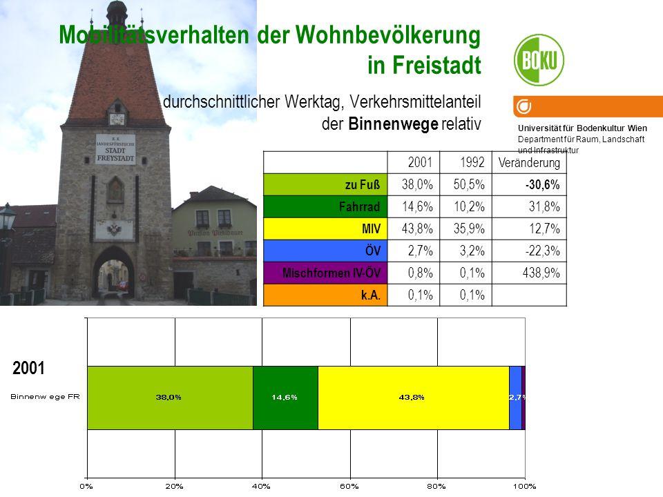 Mobilitätsverhalten der Wohnbevölkerung in Freistadt