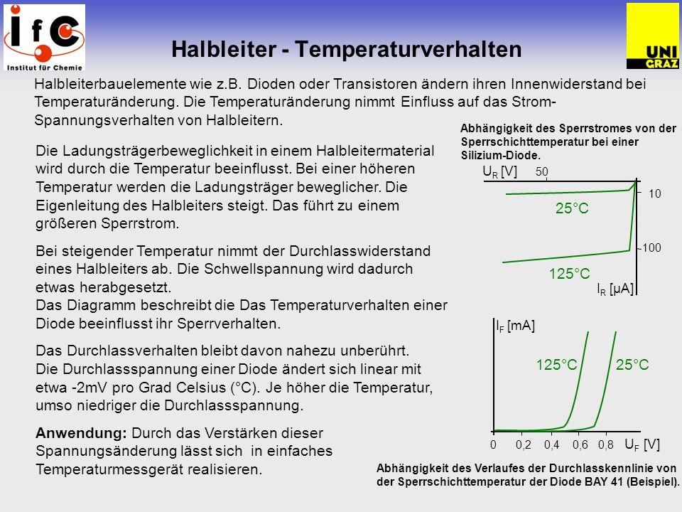 Halbleiter - Temperaturverhalten