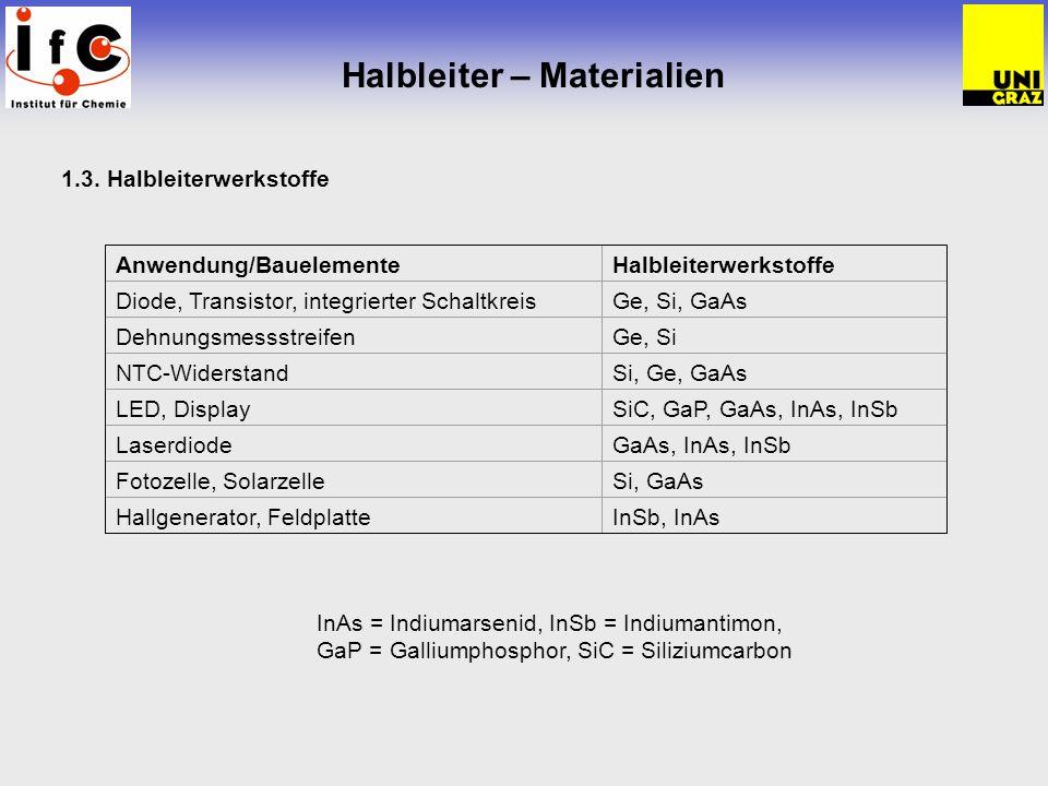 Halbleiter – Materialien