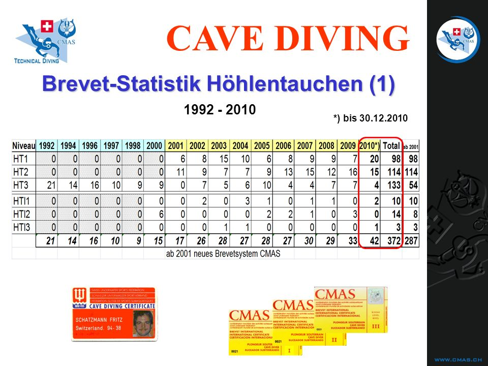Brevet-Statistik Höhlentauchen (1)