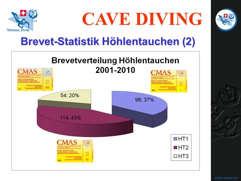 Brevet-Statistik Höhlentauchen (2)