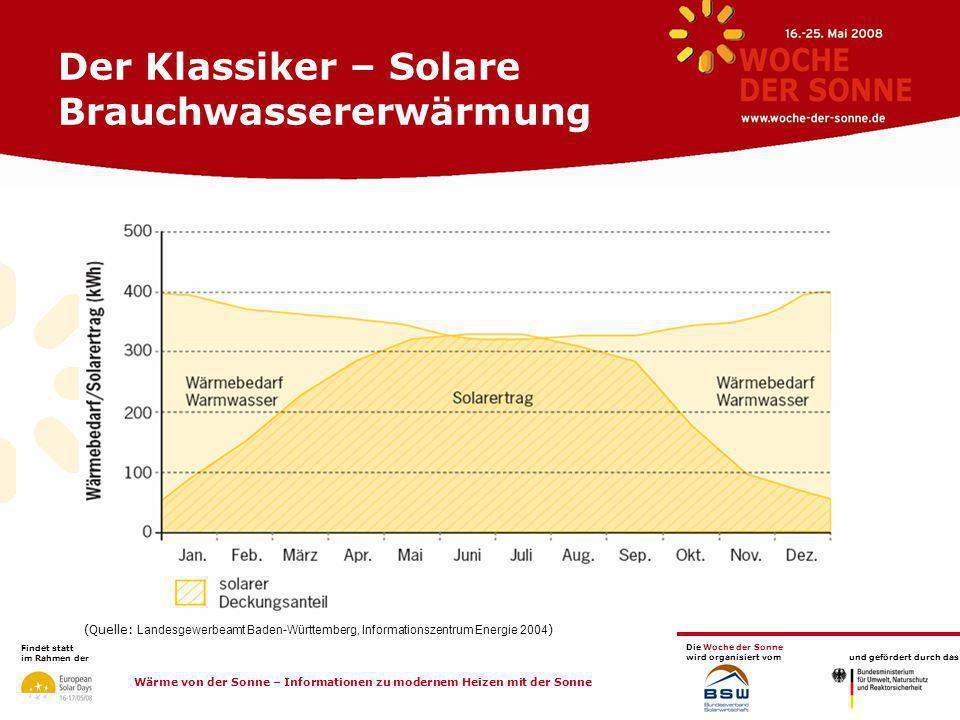 Der Klassiker – Solare Brauchwassererwärmung