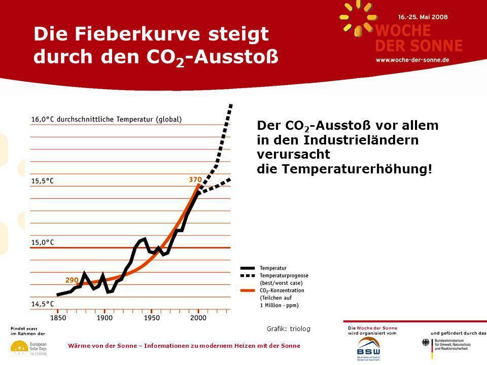 Die Fieberkurve steigt durch den CO2-Ausstoß