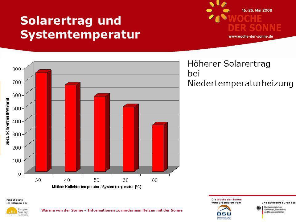 Solarertrag und Systemtemperatur