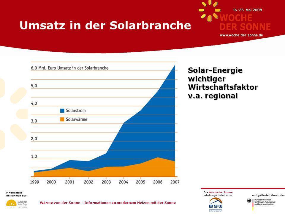 Umsatz in der Solarbranche