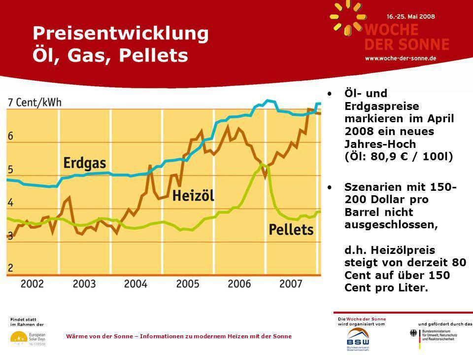 Preisentwicklung Öl, Gas, Pellets