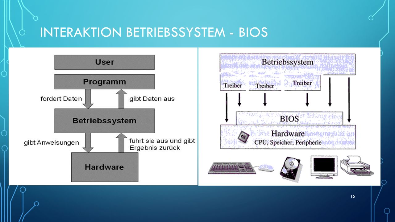 Interaktion betriebssystem - bios