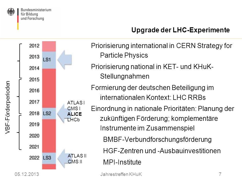 Upgrade der LHC-Experimente