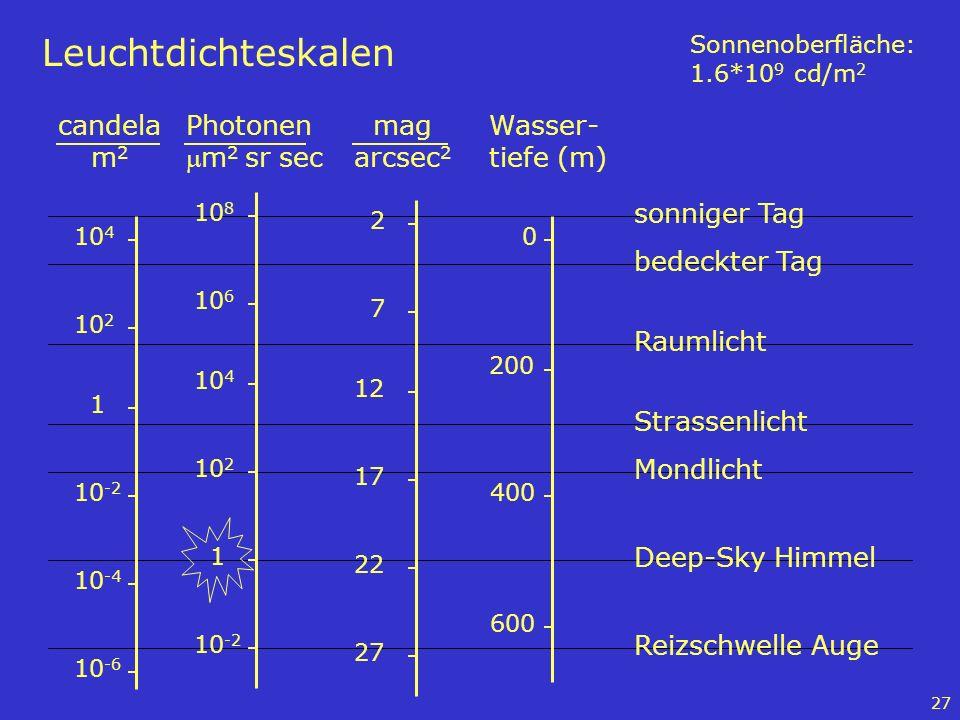 Leuchtdichteskalen Photonen mm2 sr sec mag arcsec2 Wasser-tiefe (m)