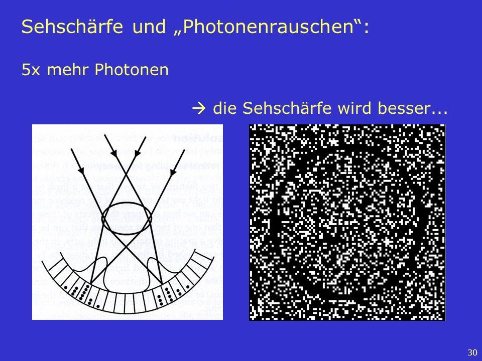 """Sehschärfe und """"Photonenrauschen : 5x mehr Photonen"""