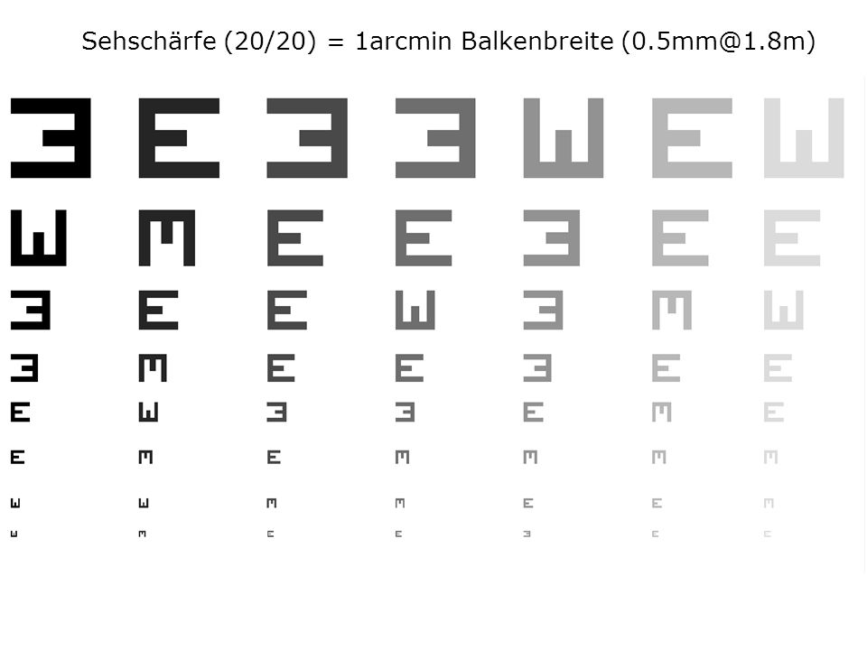 blabla... Sehschärfe (20/20) = 1arcmin Balkenbreite (0.5mm@1.8m)