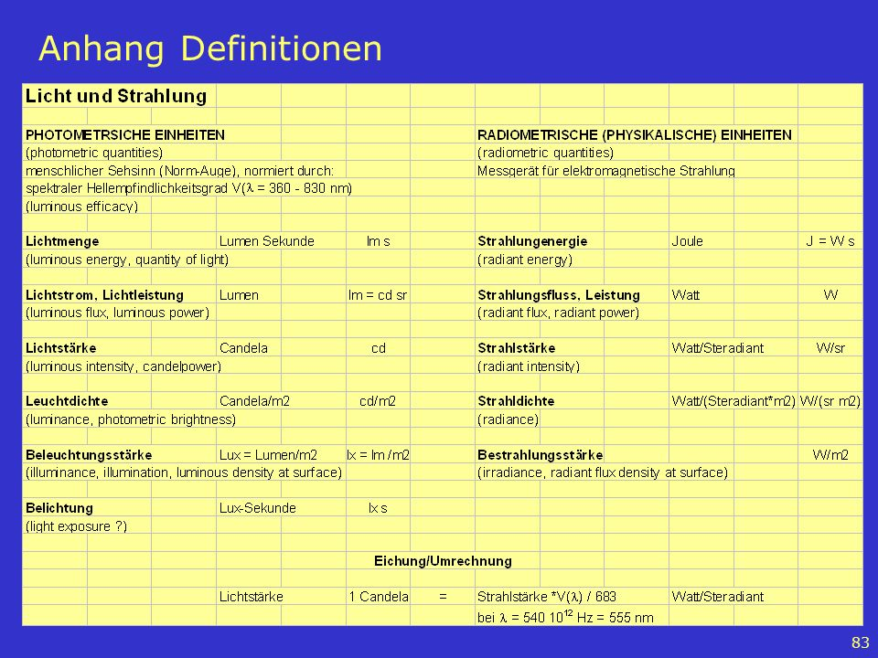 Anhang Definitionen