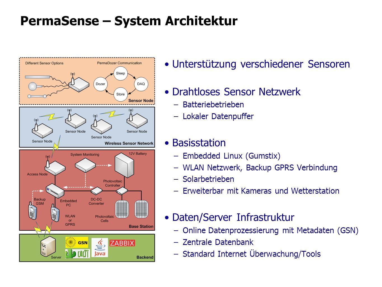 PermaSense – System Architektur