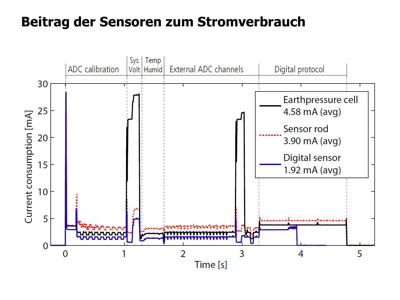 Beitrag der Sensoren zum Stromverbrauch