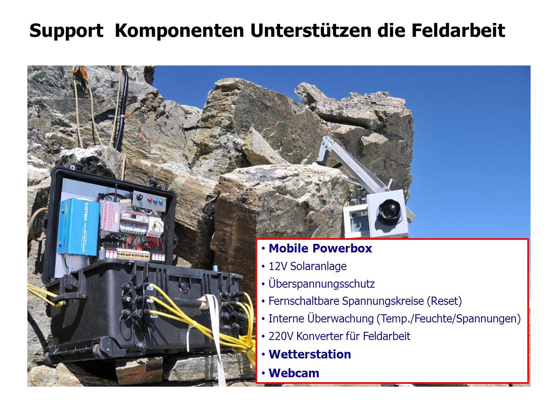 Support Komponenten Unterstützen die Feldarbeit