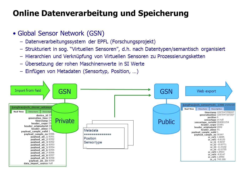 Online Datenverarbeitung und Speicherung