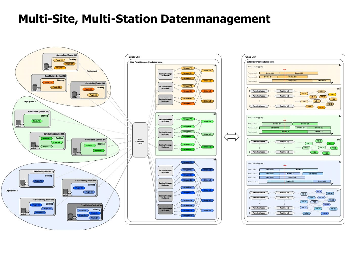Multi-Site, Multi-Station Datenmanagement