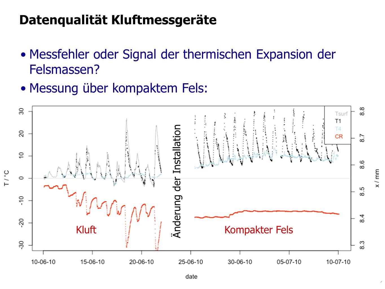 Datenqualität Kluftmessgeräte