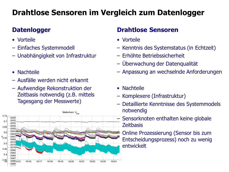 Drahtlose Sensoren im Vergleich zum Datenlogger