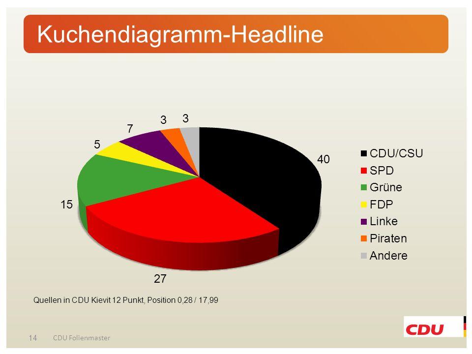 Kuchendiagramm-Headline