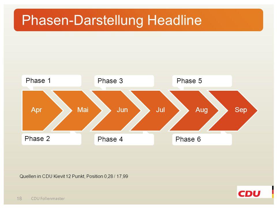Phasen-Darstellung Headline