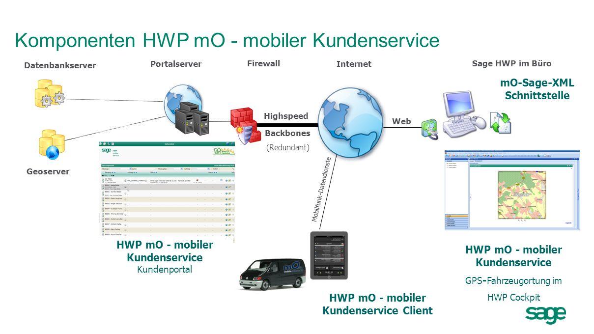 Komponenten HWP mO - mobiler Kundenservice