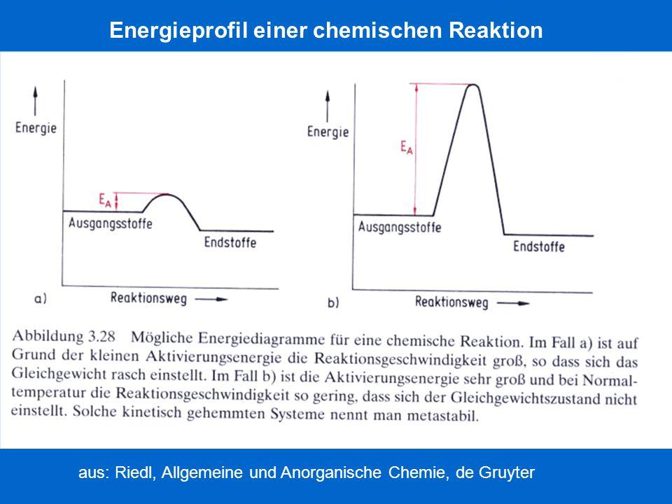 Energieprofil einer chemischen Reaktion
