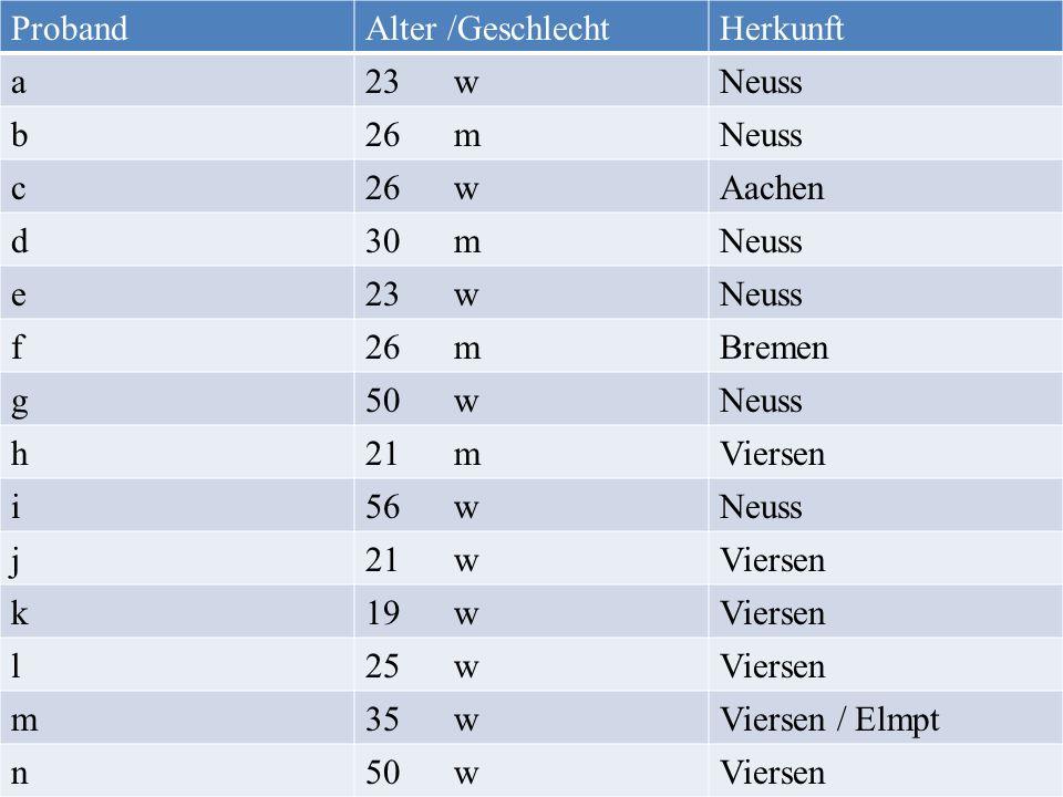Proband Alter /Geschlecht. Herkunft. a. 23 w. Neuss. b. 26 m. c. 26 w. Aachen.