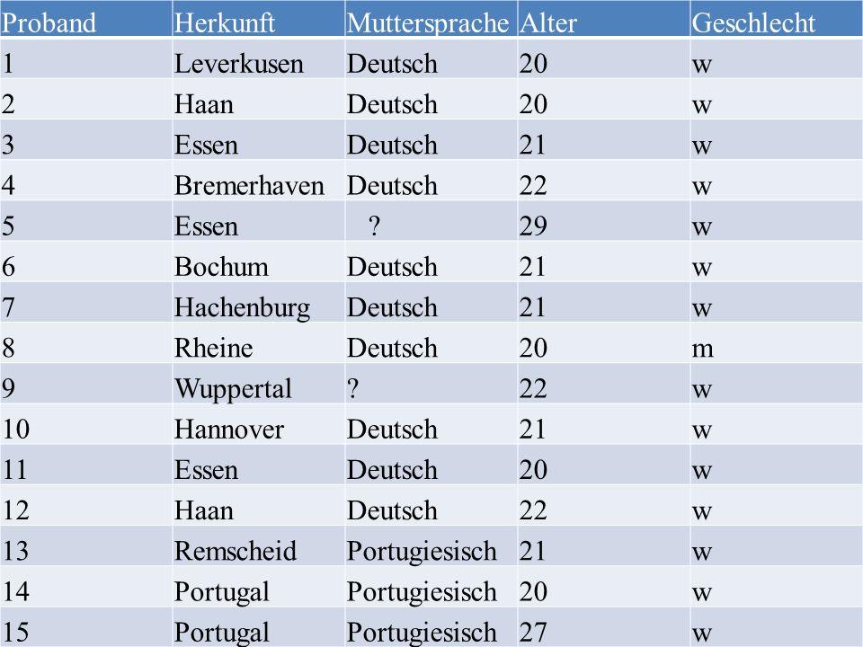 Proband Herkunft. Muttersprache. Alter. Geschlecht. 1. Leverkusen. Deutsch. 20. w. 2. Haan.