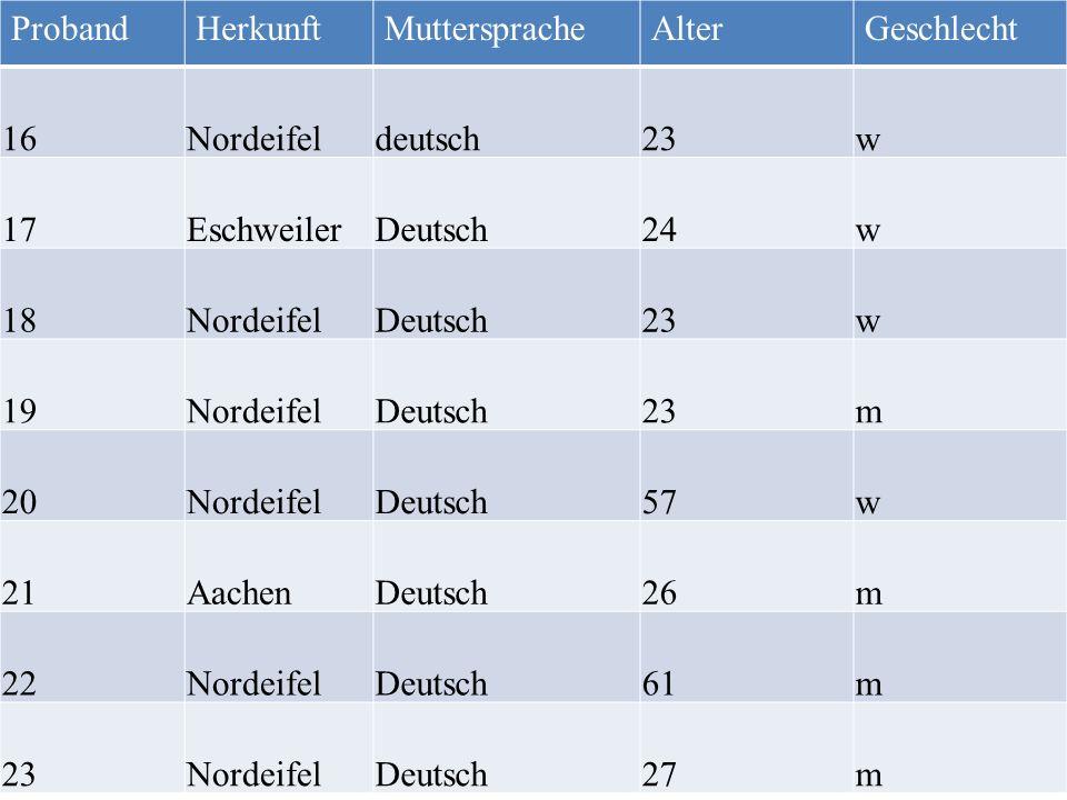 Proband Herkunft. Muttersprache. Alter. Geschlecht. 16. Nordeifel. deutsch. 23. w. 17. Eschweiler.
