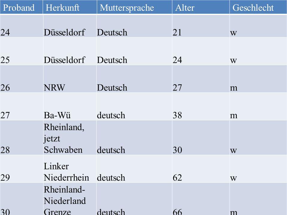 Proband Herkunft. Muttersprache. Alter. Geschlecht. 24. Düsseldorf. Deutsch. 21. w. 25. 26.