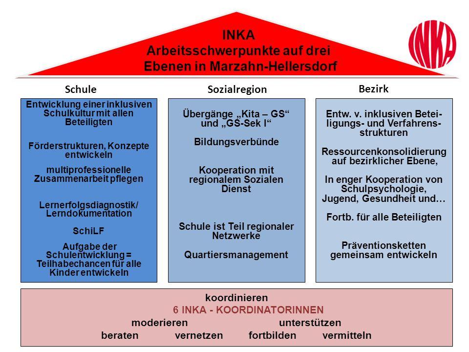 INKA Arbeitsschwerpunkte auf drei Ebenen in Marzahn-Hellersdorf