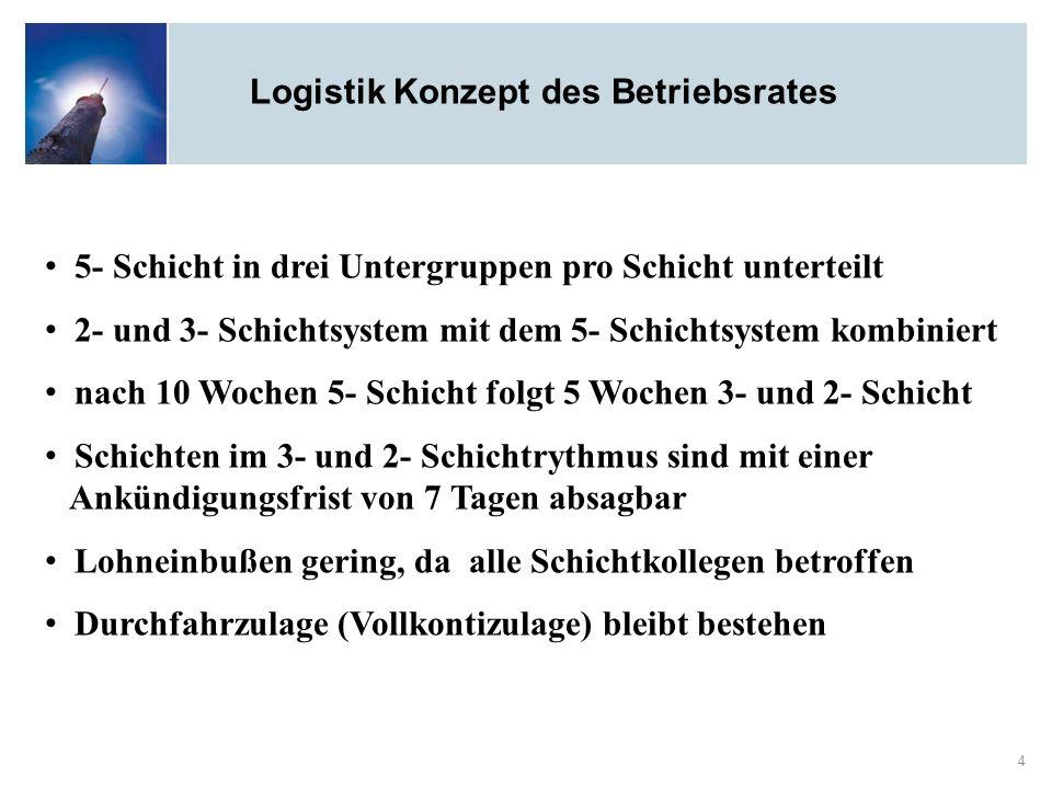 Logistik Konzept des Betriebsrates