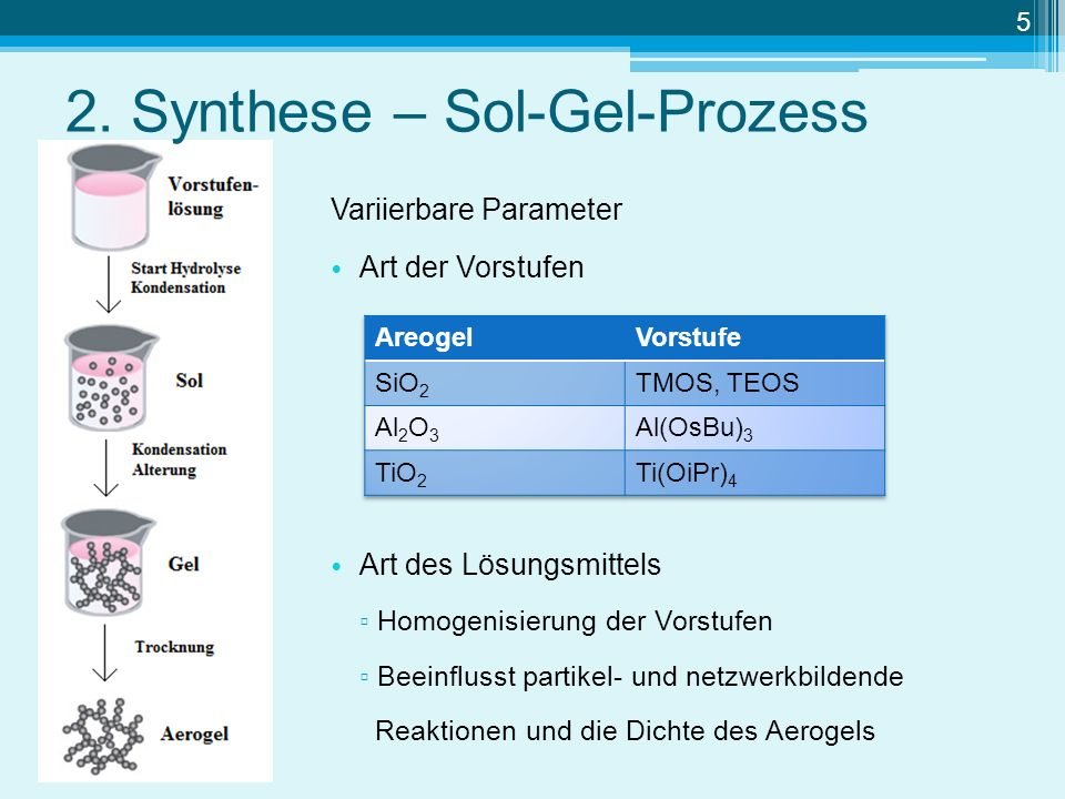 2. Synthese – Sol-Gel-Prozess