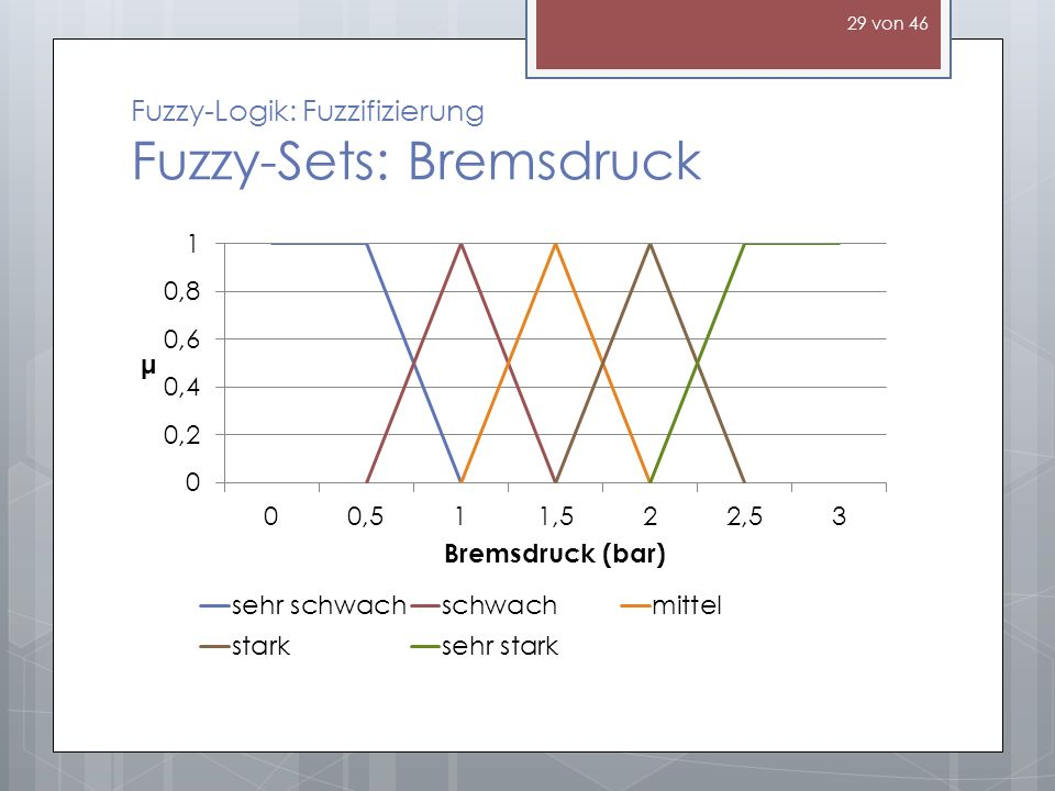 Fuzzy-Logik: Fuzzifizierung Fuzzy-Sets: Bremsdruck