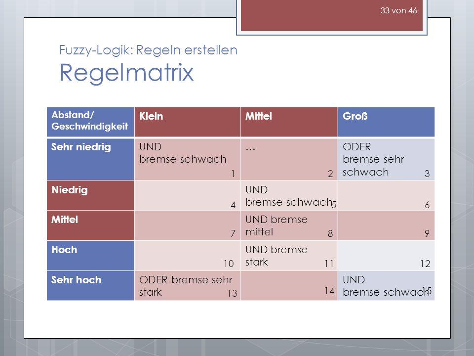 Fuzzy-Logik: Regeln erstellen Regelmatrix