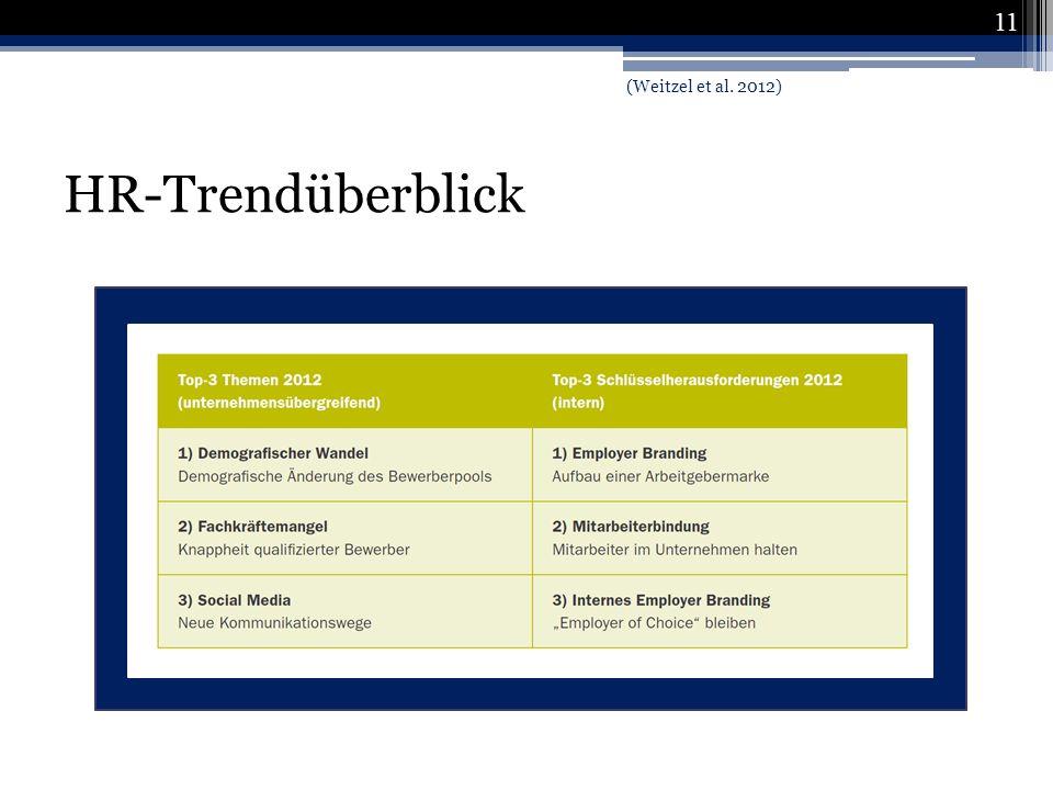 (Weitzel et al. 2012) HR-Trendüberblick