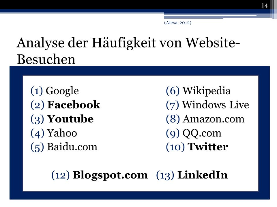 Analyse der Häufigkeit von Website-Besuchen
