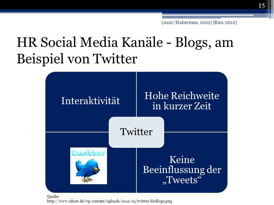 HR Social Media Kanäle - Blogs, am Beispiel von Twitter