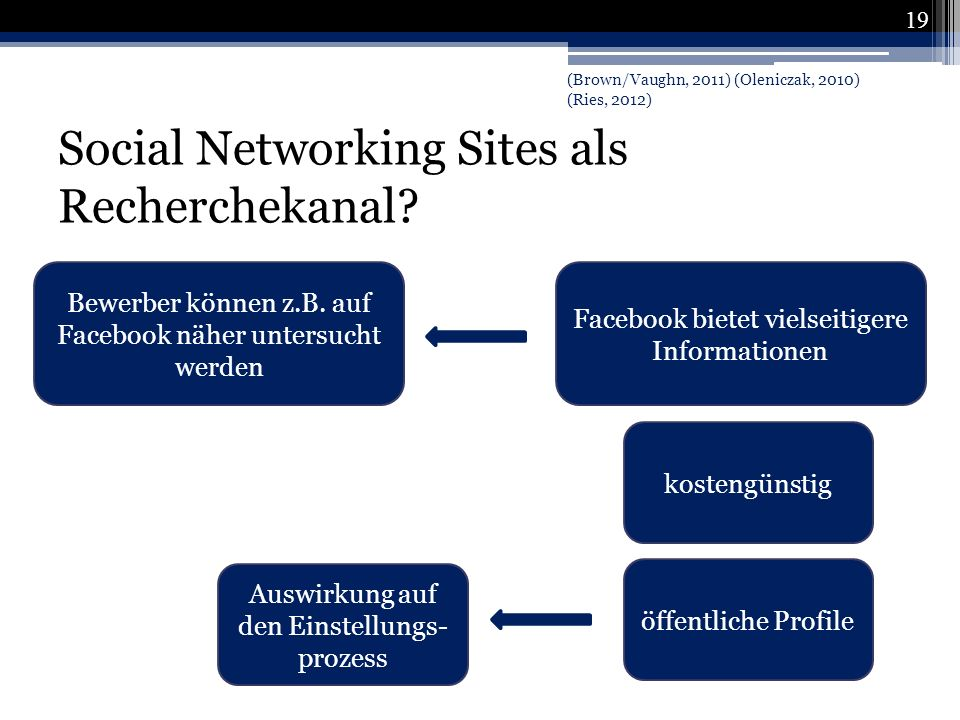 Social Networking Sites als Recherchekanal