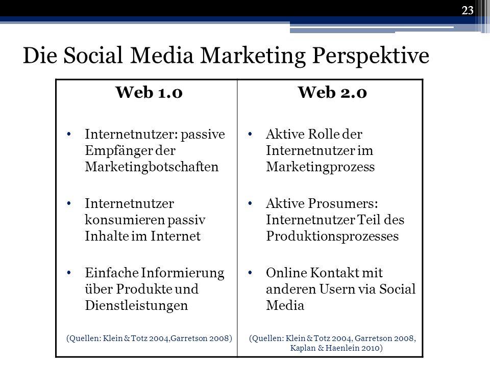 Die Social Media Marketing Perspektive