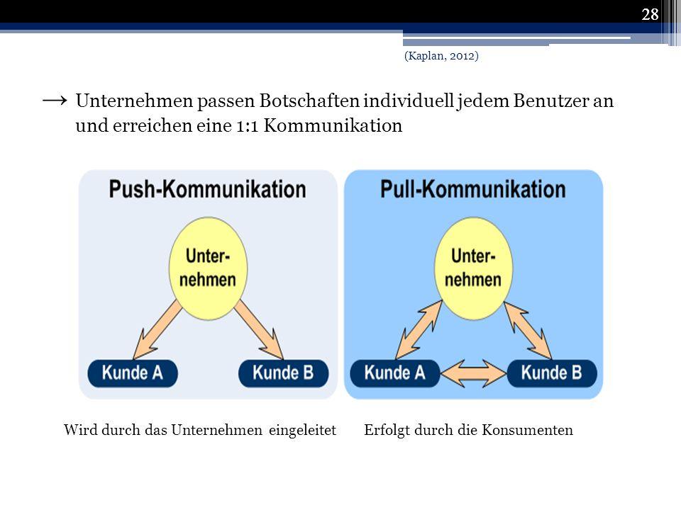 28 (Kaplan, 2012) → Unternehmen passen Botschaften individuell jedem Benutzer an und erreichen eine 1:1 Kommunikation.